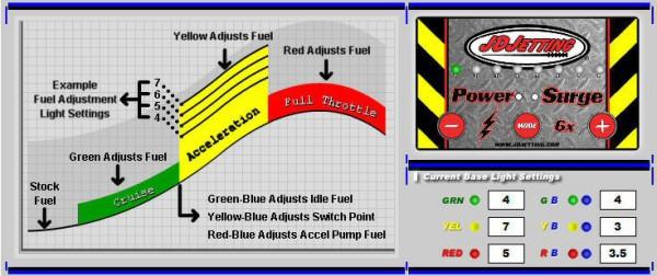 JD Fuel Injektor Tuner Surge X6 Husaberg